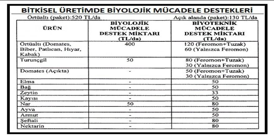 RG - BİTKİSEL ÜRETİMDE BİYOLOJİK/BİYOTEKNİK MÜCADELE DESTEKLENECEK