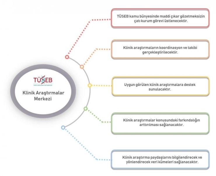 TÜSEB Klinik Araştırmalar Merkezi kuruldu